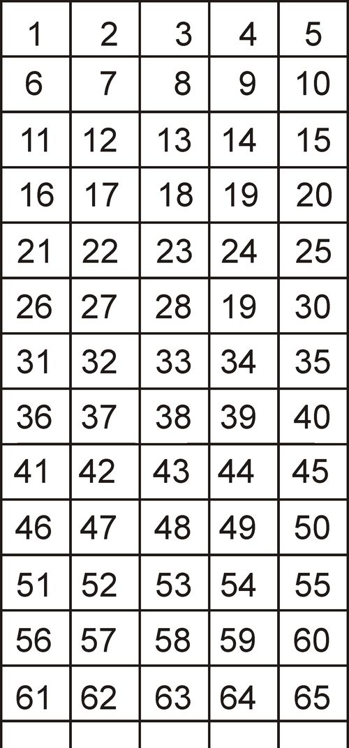Numberchart